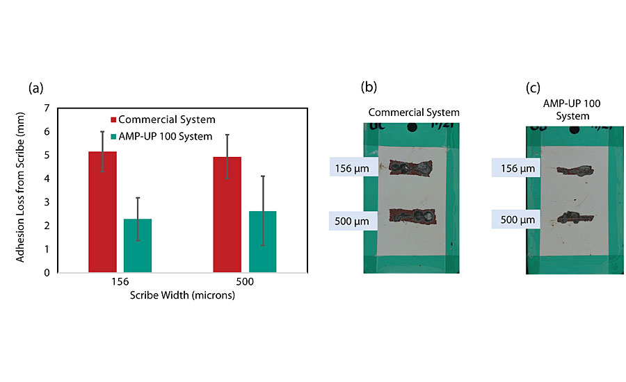 Comparison of three-coat systems applied on galvanized steel panels via conventional spray and evaluated after 2,000 hrs of ASTM B117 exposure; (a) Comparison of coating adhesion loss from scribe between a system incorporating a commercially available primer and one incorporating AMP-UP 100 primer for 156-µm and a 500-µm scribe damage; (b) Galvanized steel coated with system incorporating commercially available primer; (c) Galvanized steel coated with system incorporating AMP-UP 100 primer. Synthesis of dichlorodimethylsilane via the Müller-Rochow synthesis