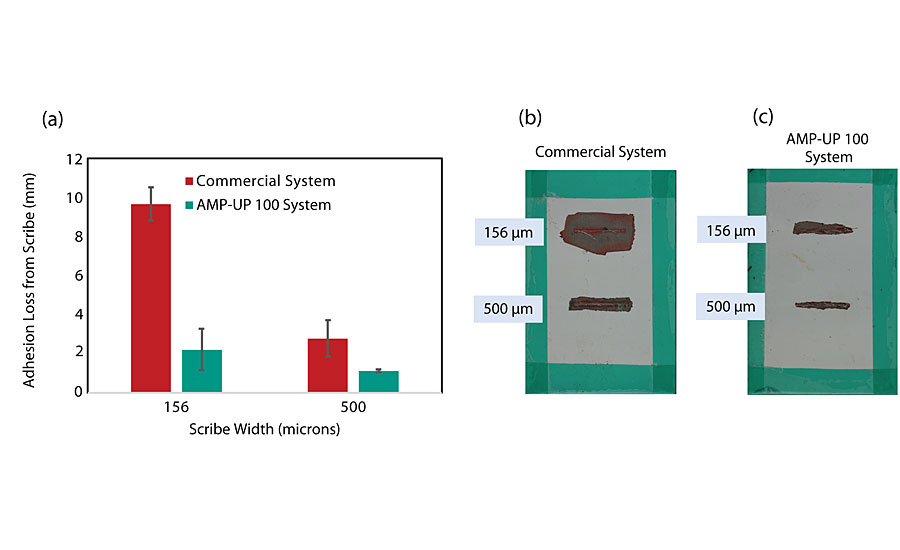 Comparison of three-coat systems applied on aluminum alloy Al2024-T3 panels via conventional spray and evaluated after 2,000 hrs of ASTM B117 exposure; (a) Comparison of coating adhesion loss from scribe between a system incorporating a commercially available primer and one incorporating AMP-UP 100 primer for 156-µm and a 500-µm scribe damage; (b) Al2024-T3 substrates coated with system incorporating commercially available primer; (c) Al2024-T3 substrates coated with system incorporating AMP-UP 100 primer.
