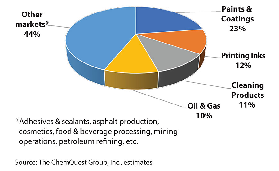 Solvent use by market, valued at $35-$40 Bn (2019).