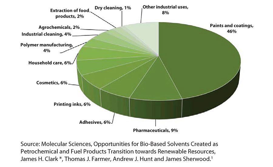 Total global solvent use by sector, by volume.