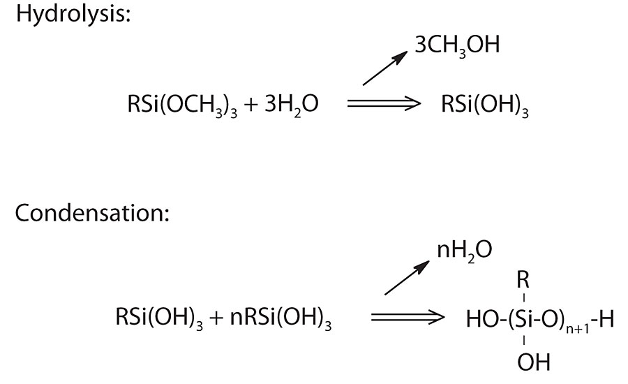 General reaction schematics for hydrolysis and condensation.