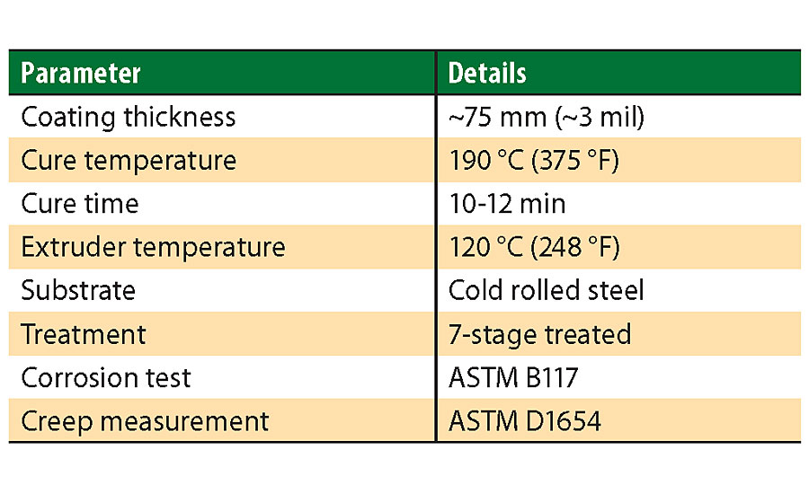 Application characteristics for one-coat Smart Seal.
