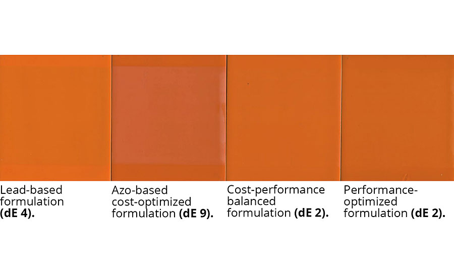 2,000-hr Xenotest for three different formulation alternatives in comparison to a lead-based RAL 1007 shade.