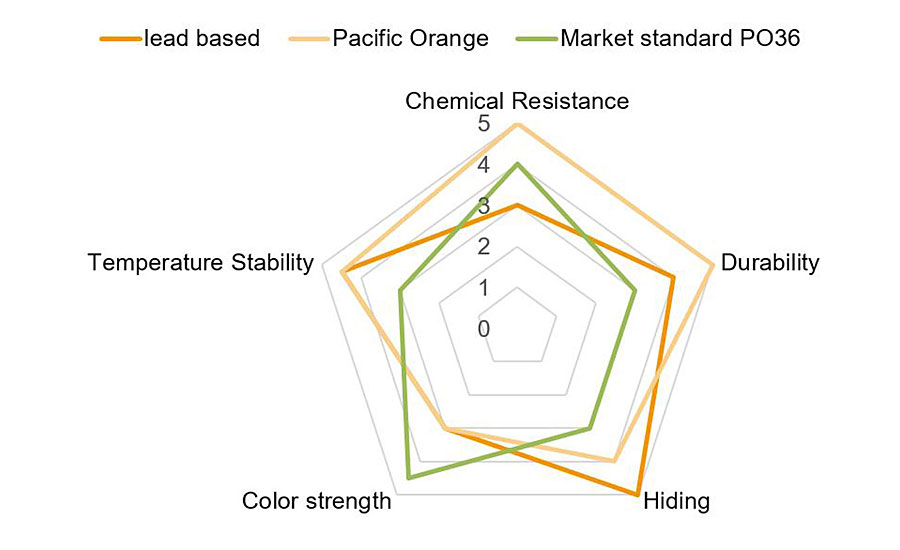 Performance balance of Pacific Orange pigment compared to a formulation with a market standard lead-free Pigment Orange 36 and the former lead-based formulation.