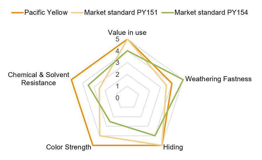 Performance balance of Pacific Yellow hybrid pigments compared to a formulation with market standard lead-free Pigment Yellow 151 and 154.