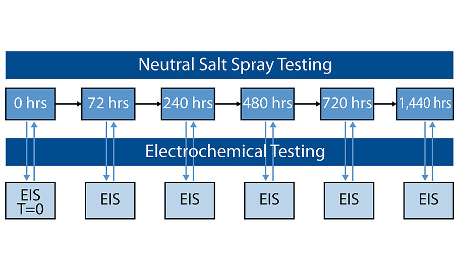 Schematic of combined NSS/EIS testing.