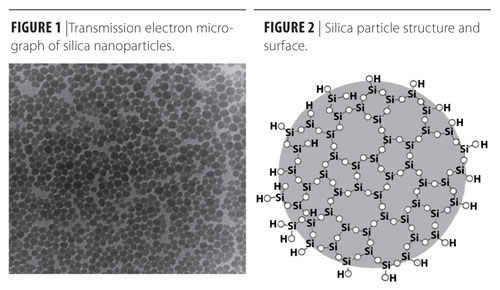 Current and Impending Developments in Silica Nanoparticle