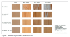 Easy to use additives for enhanced water- and solvent- based wood coatings