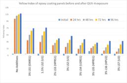 Improving the weathering of epoxy coating
