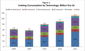 growth in the coatings industry