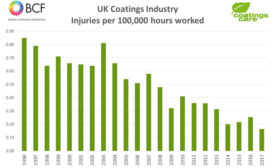 British Coatings Federation, coatings industry research