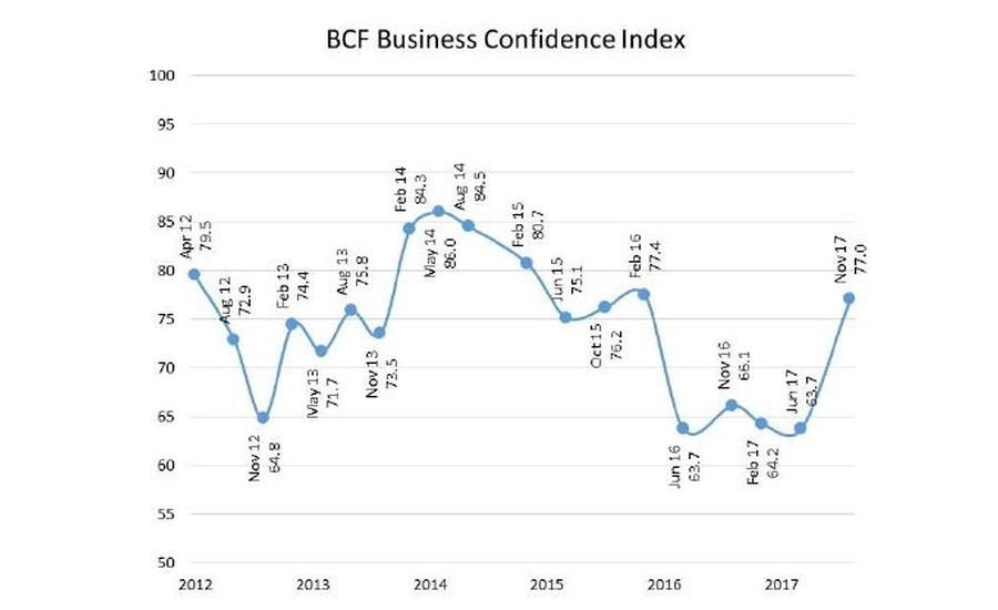 BCF Business Confidence Survey