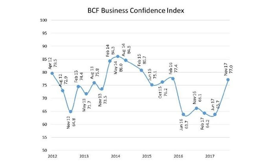 BCF Reports Renewed Confidence in the Coatings Industry