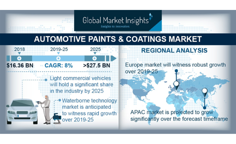 Automotive coatings graphic