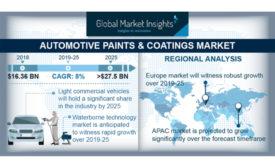 market report, automotive coatings