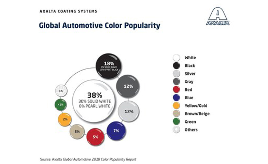 Axalta automotive color trends