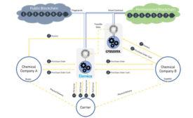 database sharing