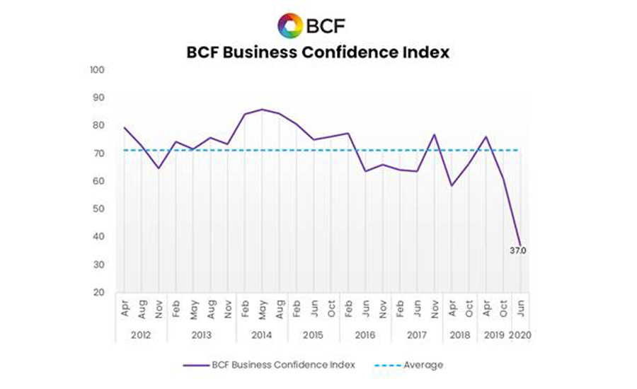 BCF Confidence Index