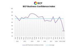 BCF Confidence Index