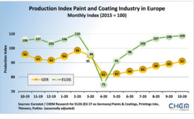 CHEM Research coatings production