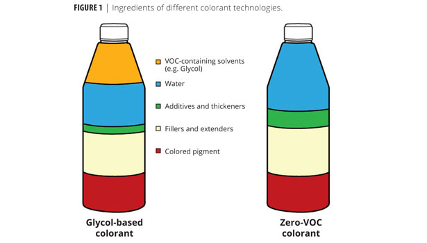 The Low Voc Future New Opportunities In Tinting System